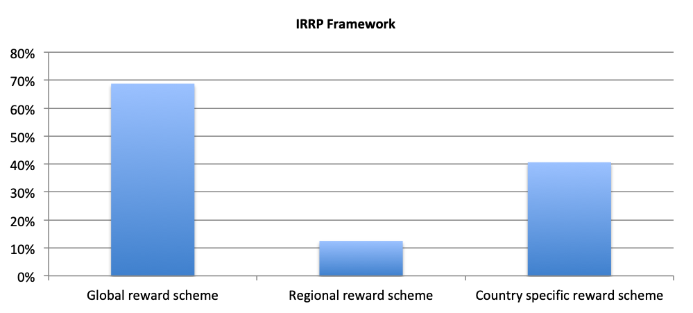 INTERNATIONAL INVENTOR REMUNERATION FRAMEWORK